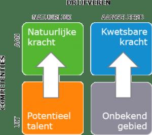 ODC meet en verbindt gedrag, competenties, drijfveren en talent