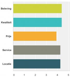 KTV 2016-dienstverlening