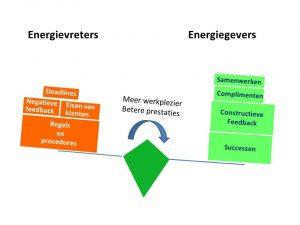 balans energiegevers energieslurpers